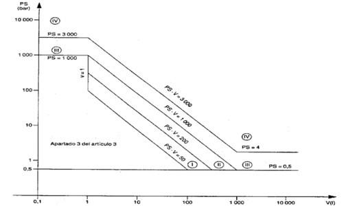 Normativa equipos a presión (R.D. 2060/2008, BOE 5/02/2009) 2ª Parte